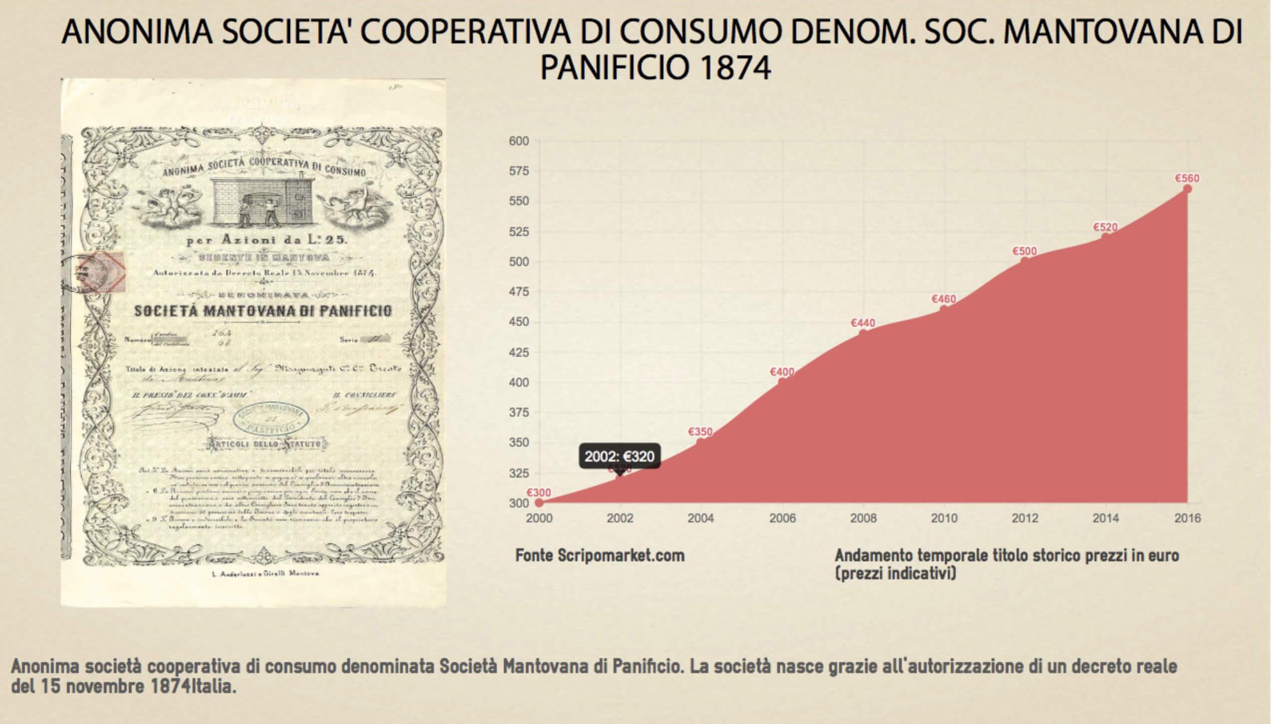 Anonima società cooperativa di consumo denom. Soc. Mantovana di panificio 1874 (di Alberto Puppo) 2