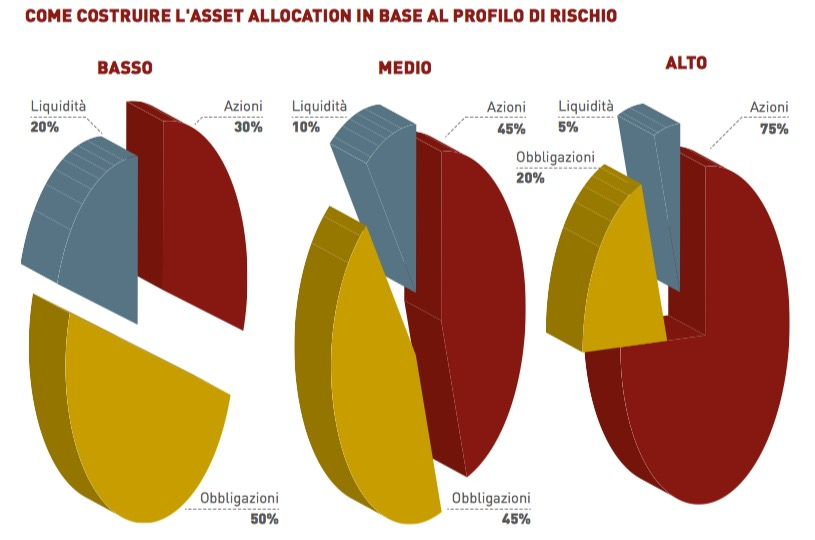 COME COSTRUIRE L'ASSET ALLOCATION IN BASE AL PROFILO DI RISCHIO
